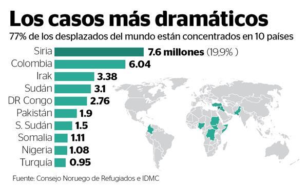 Siria ostenta el nada honroso primer lugar de desplazados en el mundo, seguido de Colombia, Irak y Sudan. (Infografía Prensa Libre: AFP).