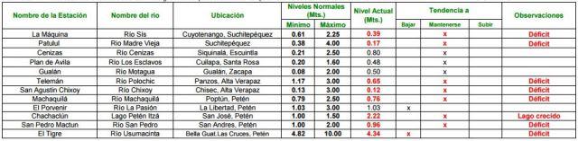 Cuadro de los niveles de los ríos elaborada por el Instituto Meteorológico. (Foto Prensa Libre: Insivumeh)