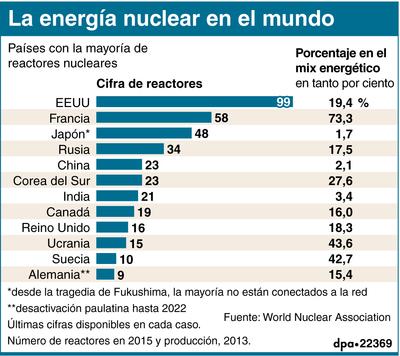 La energía nuclear en el mundo. Países con la mayoría de reactores nucleares