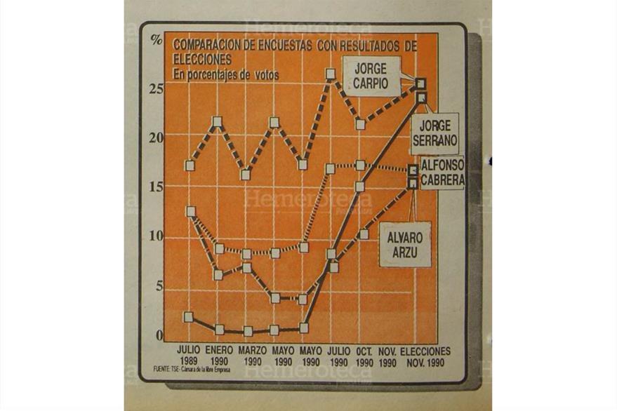 Gráfico de encuestas durante 1990, y resultados finales de la primera vuelta electoral, el 11 de noviembre de 1990. (Foto: Hemeroteca PL)