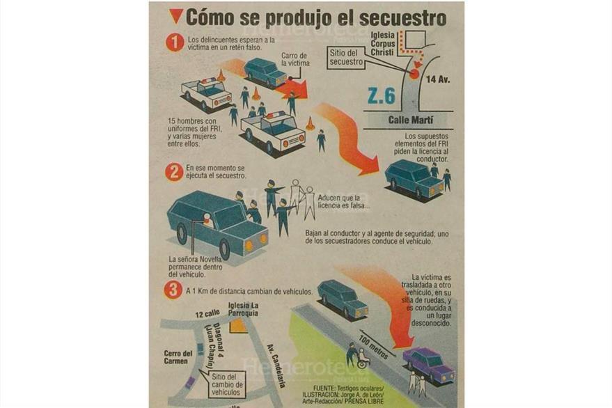 Infografía que muestra el secuestro de la empresaria Alvarado de Novella por un comando guerrillero  del ORPA. 10/01/1997 (Foto: Hemeroteca PL)