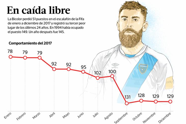 Guatemala ha ido en picada en los últimos meses tras la suspensión de la Fifa. (Foto Prensa Libre).