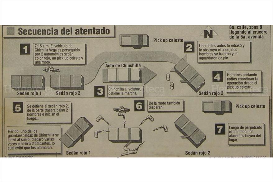 Secuencia  del primer ataque  armado que sufrió Obdulio Chinchilla  Vega en 1993. ( Foto: Hemeroteca PL)
