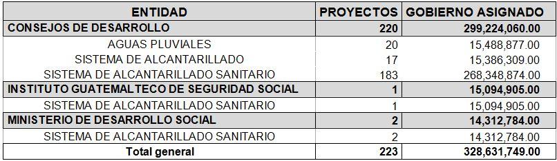 Segeplán tiene prevista la ejecución de 223 proyectos relacionados con el tema de alcantarillado. (Foto Prensa Libre:)
