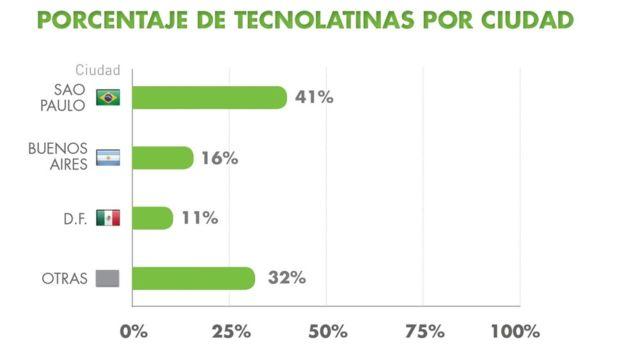 """La mayoría de las """"tecnolatinas"""" se encuentran en las megaciudades más grandes de la región como Sao Paulo, Buenos Aires o Ciudad de México. (TECNOLATINAS REPORT)"""