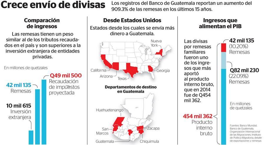 Solo México supera a Guatemala en el envío de remesas desde Estados Unidos. (Fotoarte Prensa Libre: Rosana Rojas)