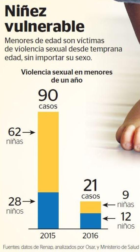 Violencia adolescente en el salvador
