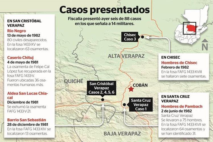 Los militares detenidos son señalados de crímenes de desaparición forzada y deberos contra la humanidad. (Infografía Prensa Libre: Rosana Rojas)