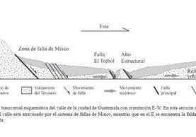 Zona de la falla de Mixco. (Foto Prensa Libre: Revista Geológica de América Central)
