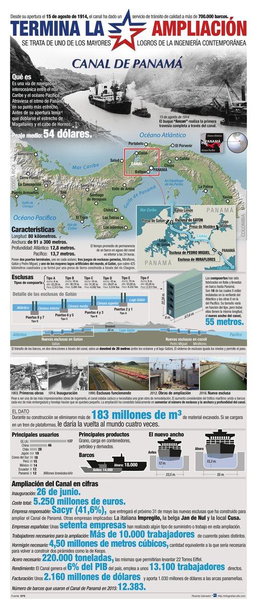 GRA501. PANAMÁ, 24/05/2016.- Detalle de la infografía de la Agencia EFE