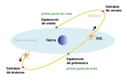 Las cuatro situaciones en las que inician las cuatro estaciones del año.(Foto Prensa Libre: Divad)