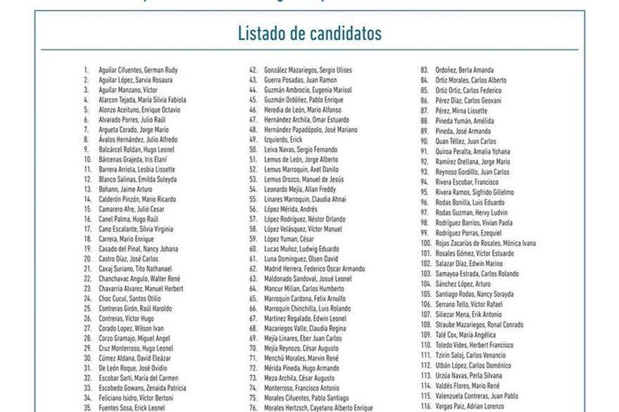 Se publicó la lista de postulantes a gerente, y se dieron cinco días hábiles para recibir objeciones, plazo que ya venció. (Foto, Prensa Libre: Hemeroteca PL)