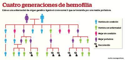La hemofilia es una enfermedad que se transmite por una madre portadora (Infografía Kevin Ramírez)