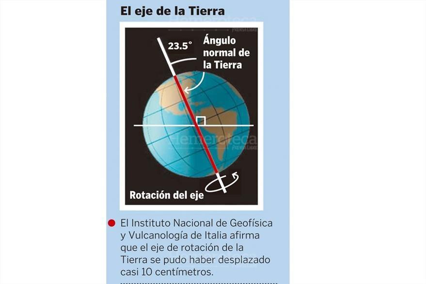 El eje de rotación de la Tierra se desplazó 10 centímetros.  12/03/2011. (Foto: Hemeroteca PL)
