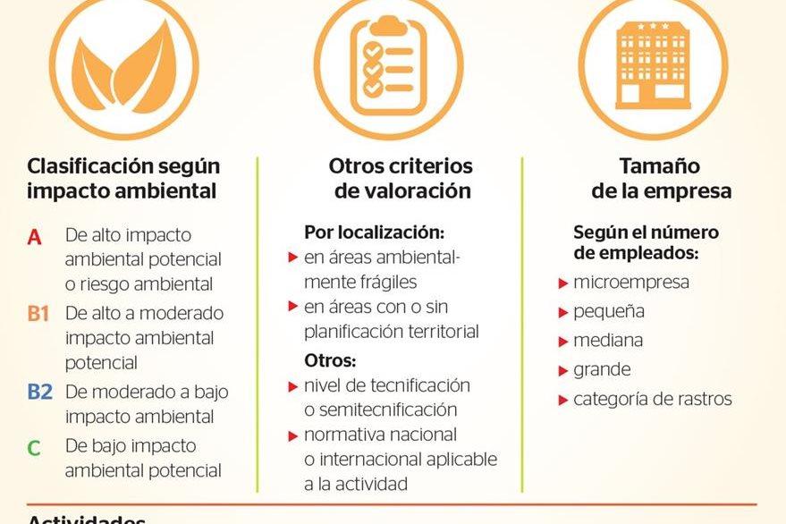 Diferentes factores y criterios de valoración para clasificar las actividades y el impacto potencial al ambiente. (Infografía, Prensa Libre: Esteban Arreola)