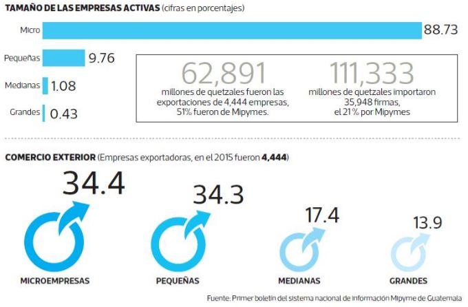 Actividad exportadora según tamaño de empresas, basadas en el primer boletín estadístico de Mipymes. (Gráfica, Prensa Libre: Benildo Cóncogua)