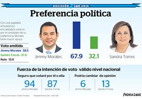 Candidato del partido FCN-Nación se perfila ganador de la elección presidencial, al momento de la medición de la Encuesta Libre. (Infografía Prensa Libre)