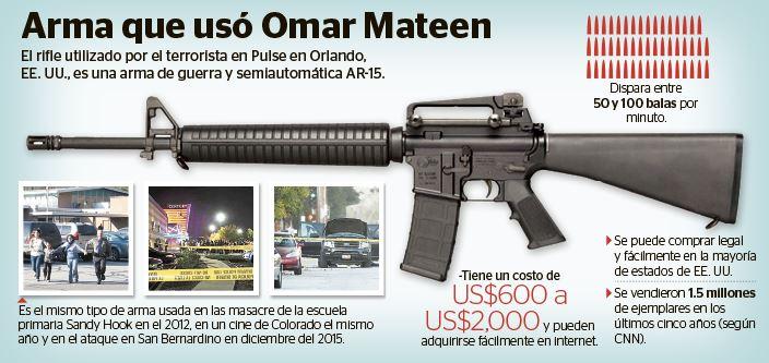 Infografía Prensa Libre: Billy Melgar