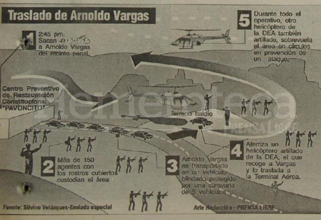 Infografía que ilustra el traslado de Arnoldo Vargas de Pavoncito al Aeropuerto La Aurora. (Foto: Hemeroteca PL)