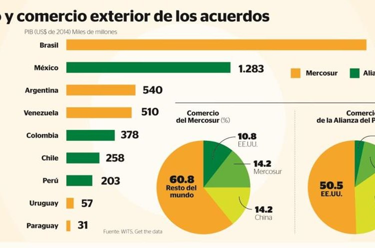 Mercosur y Alianza del Pacífico principales bloques comerciales (Foto Prensa Libre: Hemeroteca PL)