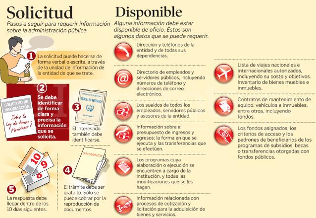Infografía que explica el uso de la nueva ley de acceso a la información pública. (Foto: Hemeroteca PL)