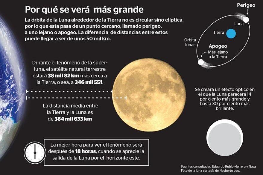 Infografía Prensa Libre, Kevin Ramírez.
