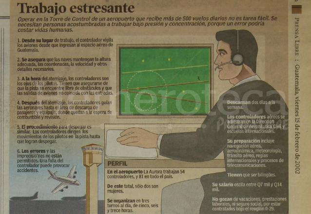 Infografía que ilustra el trabajo del controlador aéreo. (Foto: Hemeroteca PL)