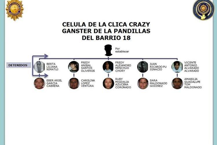 Presuntos integrantes de la estructura criminal, de los cuales cinco ya fueron capturados. (Foto Prensa Libre: PNC).