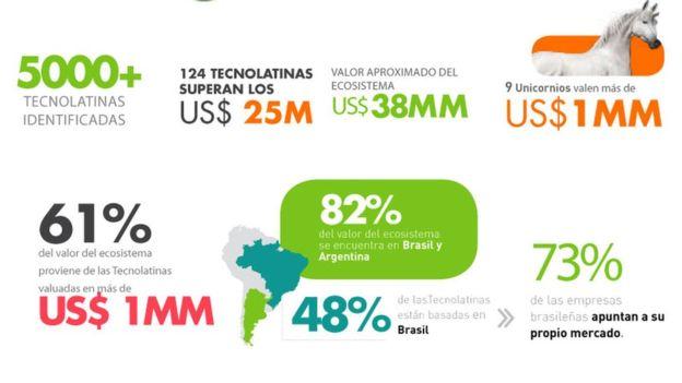En América Latina hay nueve empresas valoradas en más de mil millones de dólares. (TECNOLATINAS REPORT)
