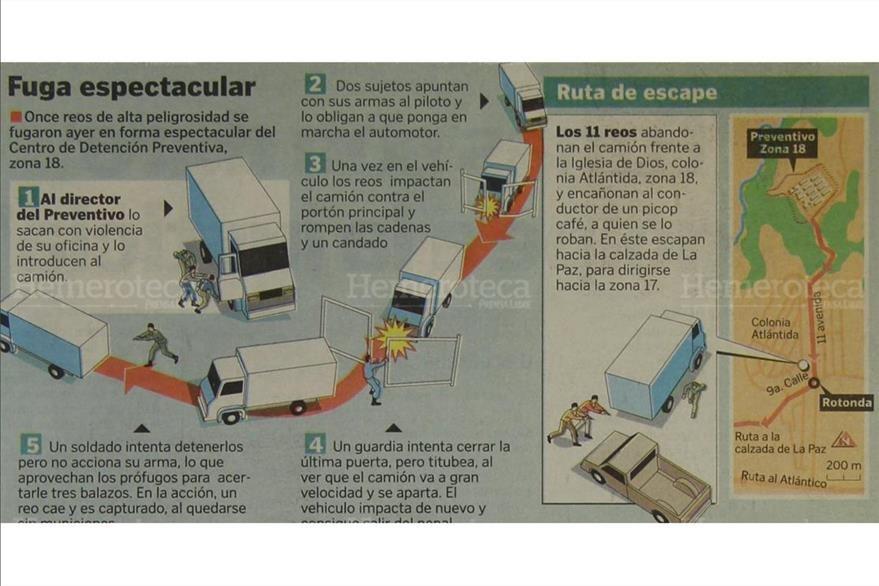 Infografía sobre la fuga espectacular de varios reos de alta peligrosidad. (Foto: Hemeroteca PL)