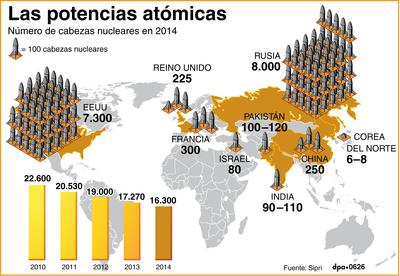 Número de cabezas nucleares en 2014