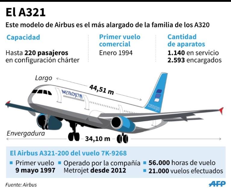 Infografía: AFP