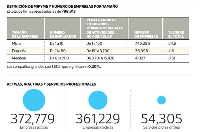Características por las que se clasifica el tamaño de la empresa, según el primer boletín estadístico de Mipymes. (Gráfica, Prensa Libre: Benildo Cóncogua)