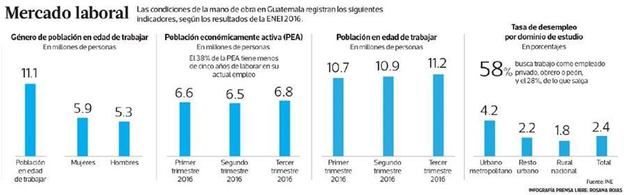 (Infografía Prensa Libre: Rosana Rojas)