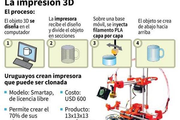 Uruguayos Crean Impresora 3d De Bajo Costo Para